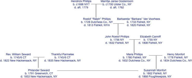 family tree diagram for Phillips and Seward families